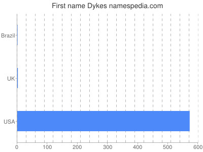 Given name Dykes