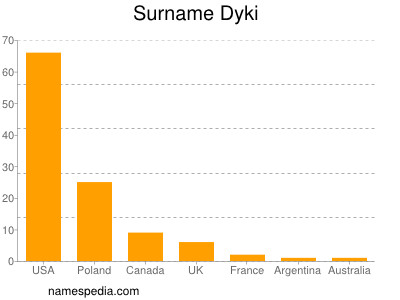 Surname Dyki
