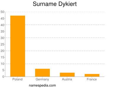 Surname Dykiert