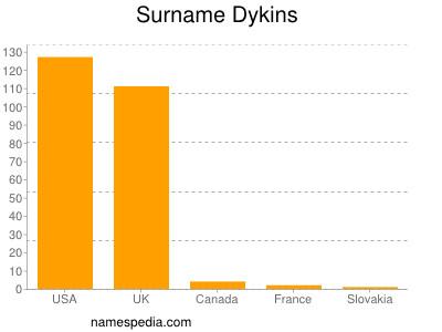 Surname Dykins