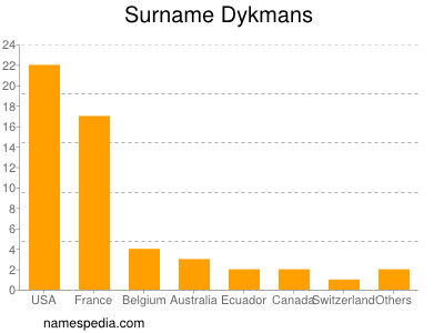 Surname Dykmans