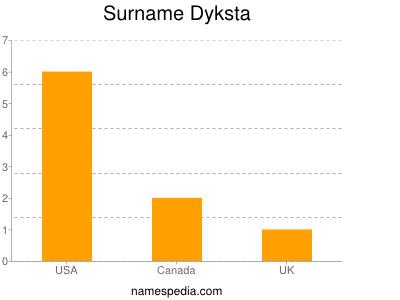 Surname Dyksta