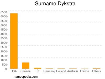 Surname Dykstra