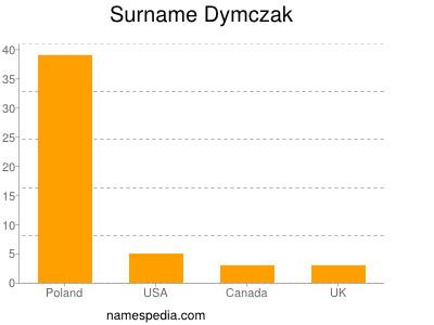 Surname Dymczak