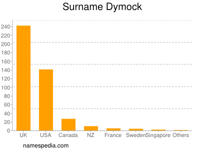 Surname Dymock