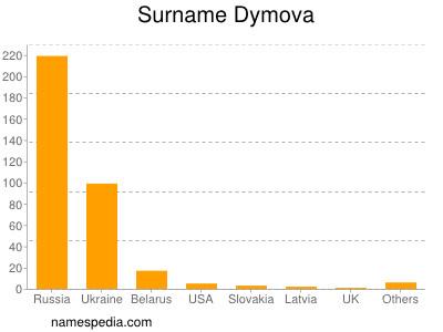 Surname Dymova