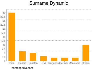 Surname Dynamic