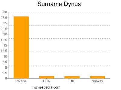 Surname Dynus
