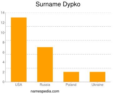 Surname Dypko