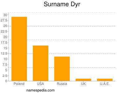 Surname Dyr