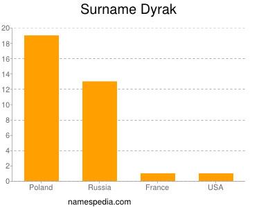 Surname Dyrak