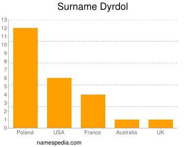 Surname Dyrdol