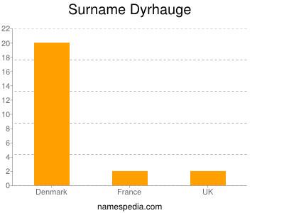 Surname Dyrhauge