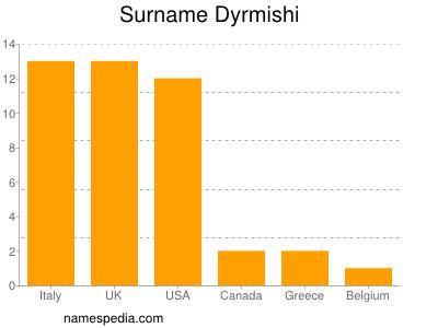 Surname Dyrmishi