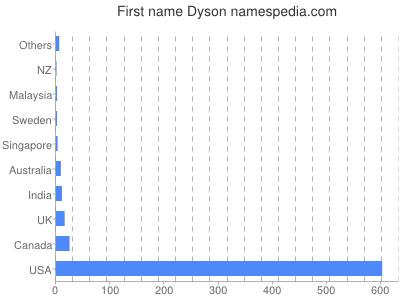 Given name Dyson