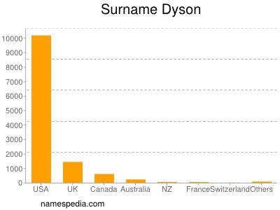 Surname Dyson