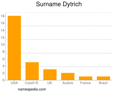 Surname Dytrich
