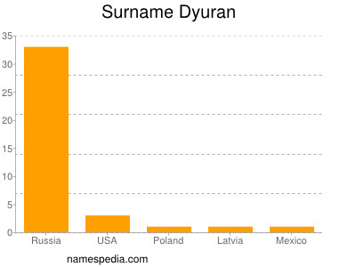 Surname Dyuran