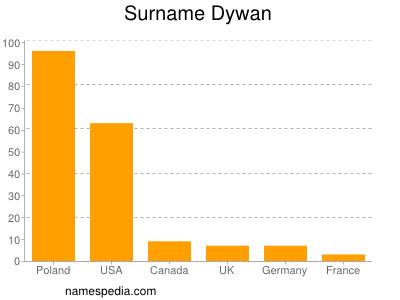 Surname Dywan