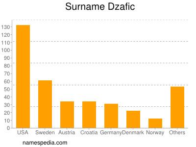 Surname Dzafic
