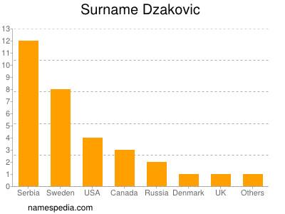 Surname Dzakovic