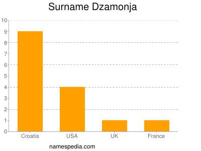 Surname Dzamonja