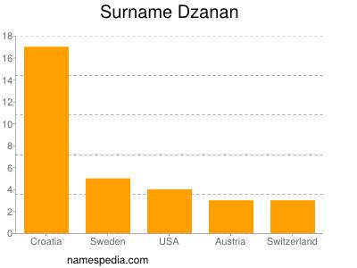 Surname Dzanan