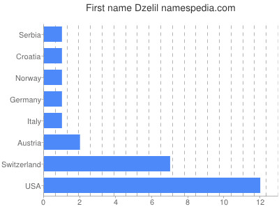 Given name Dzelil
