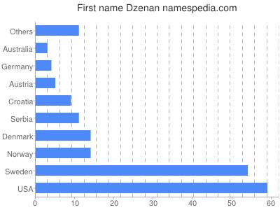 Given name Dzenan