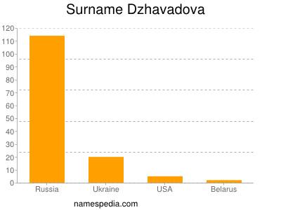 Surname Dzhavadova