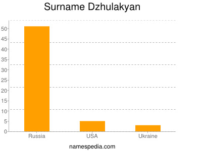 Surname Dzhulakyan