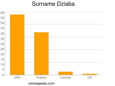 Surname Dziaba