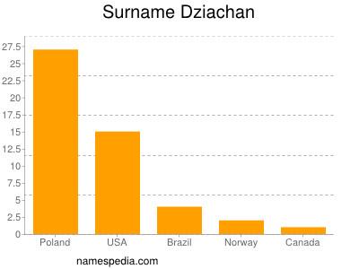 Surname Dziachan
