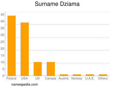 Surname Dziama