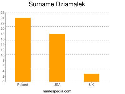 Surname Dziamalek