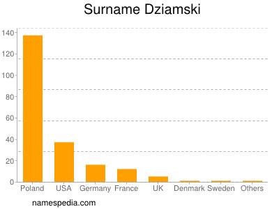 Surname Dziamski