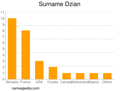Surname Dzian