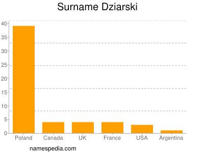 Surname Dziarski