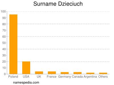Surname Dzieciuch