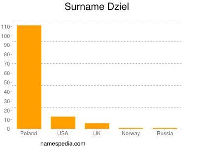 Surname Dziel