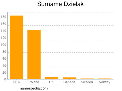 Surname Dzielak