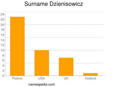 Surname Dzienisowicz