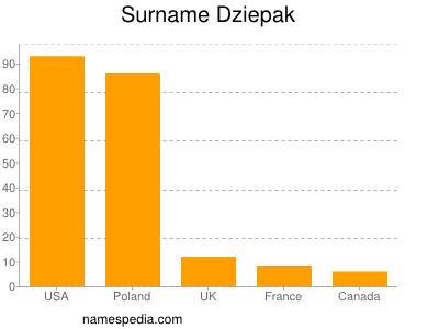 Surname Dziepak