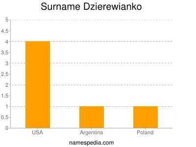 Surname Dzierewianko