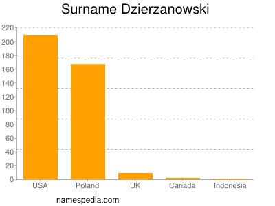 Surname Dzierzanowski