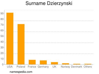 Surname Dzierzynski