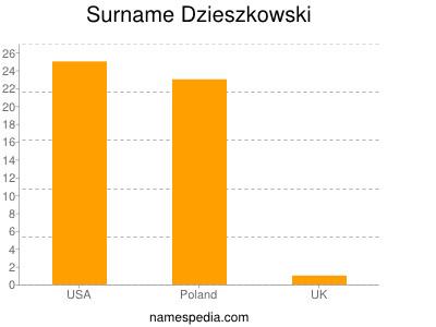 Surname Dzieszkowski