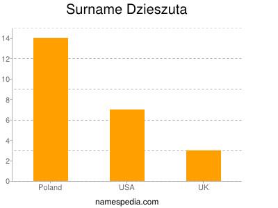 Surname Dzieszuta