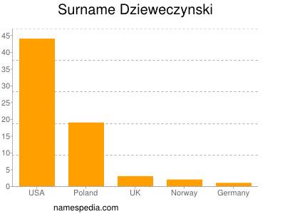 Surname Dzieweczynski