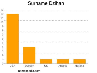 Surname Dzihan